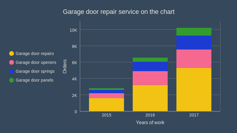 garage door repair service - chart